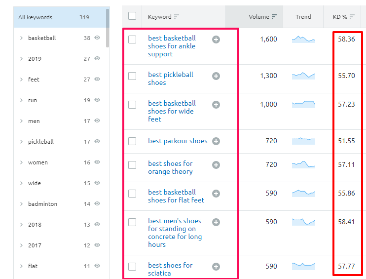 How to Find Low Competition Long Tail Keywords